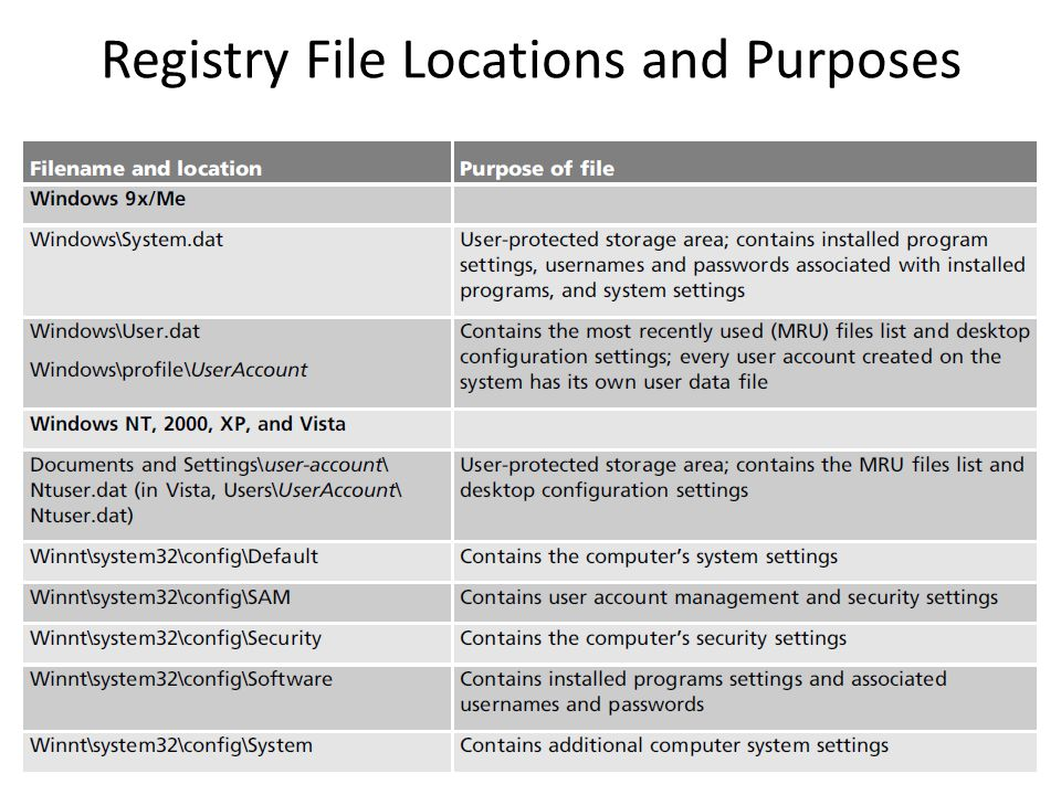 Registry File Locations and Purposes