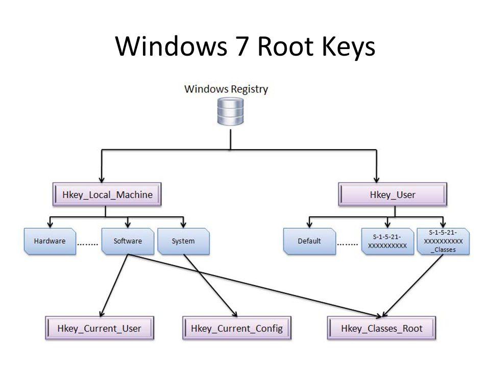 Windows 7 Root Keys