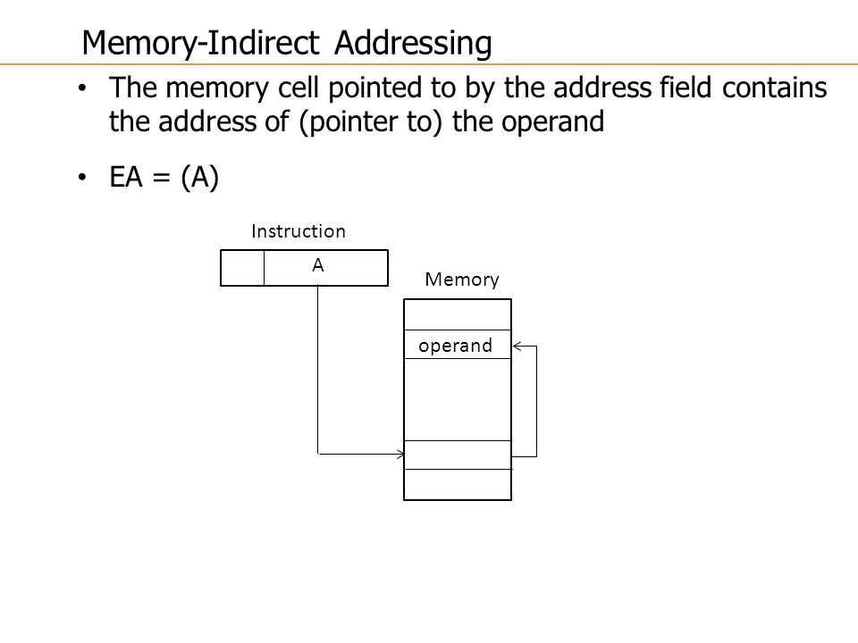 The memory cell pointed to by the address field contains the address of (pointer to) the operand EA = (A) A Instruction Memory operand Memory-Indirect Addressing