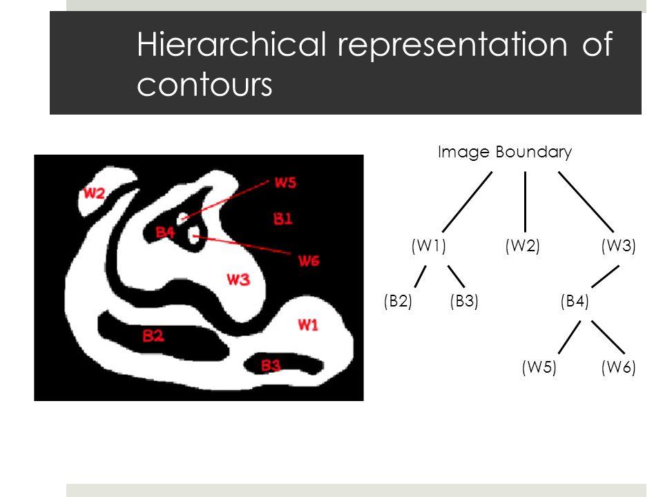 Hierarchical representation of contours Image Boundary (W1)(W2)(W3) (B2)(B3)(B4) (W5)(W6)