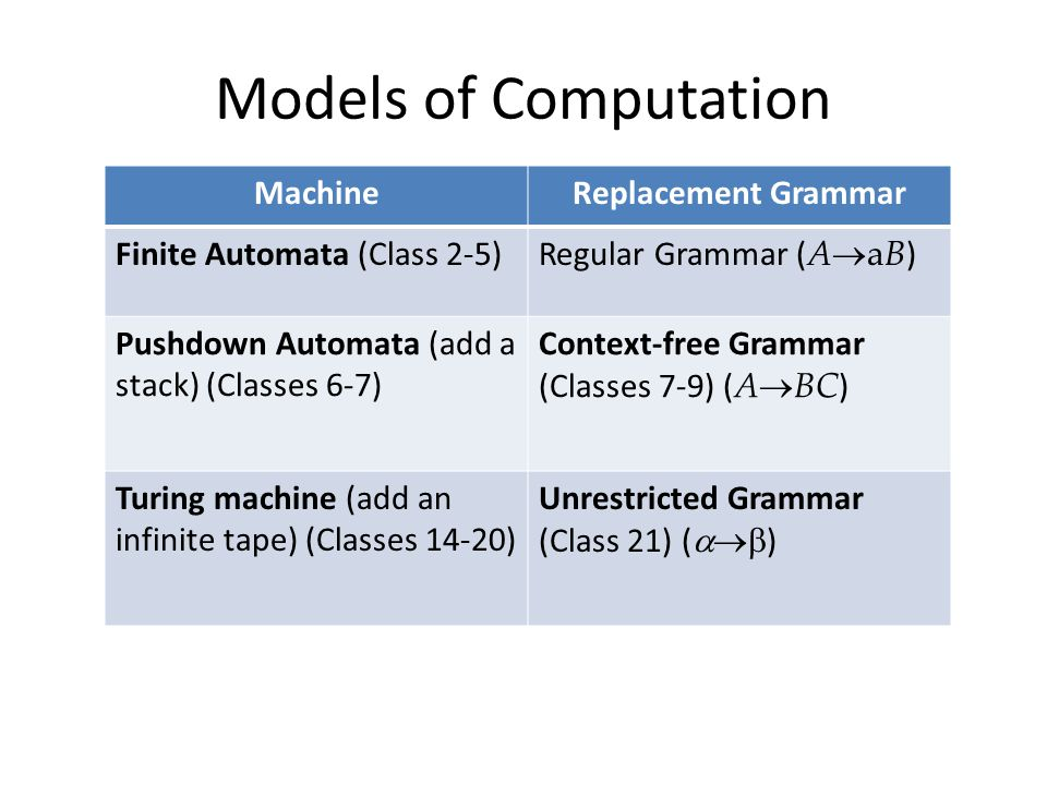 Models of Computation MachineReplacement Grammar Finite Automata (Class 2-5) Regular Grammar ( A  aB ) Pushdown Automata (add a stack) (Classes 6-7) Context-free Grammar (Classes 7-9) ( A  BC ) Turing machine (add an infinite tape) (Classes 14-20) Unrestricted Grammar (Class 21) (  )