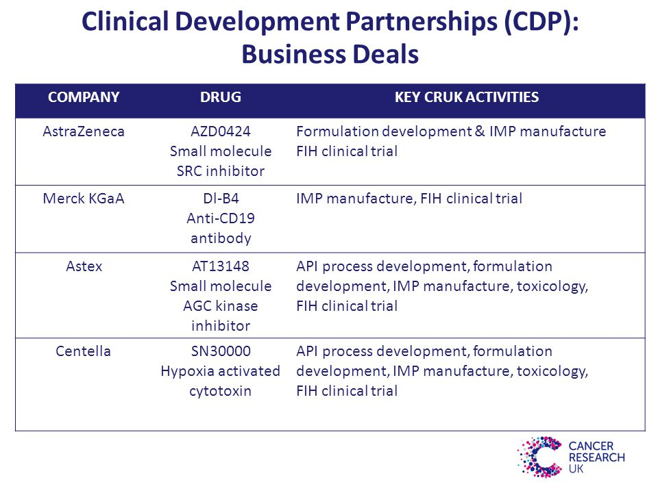 Clinical Development Partnerships (CDP): Business Deals COMPANYDRUGKEY CRUK ACTIVITIES AstraZenecaAZD0424 Small molecule SRC inhibitor Formulation development & IMP manufacture FIH clinical trial Merck KGaADl-B4 Anti-CD19 antibody IMP manufacture, FIH clinical trial AstexAT13148 Small molecule AGC kinase inhibitor API process development, formulation development, IMP manufacture, toxicology, FIH clinical trial CentellaSN30000 Hypoxia activated cytotoxin API process development, formulation development, IMP manufacture, toxicology, FIH clinical trial
