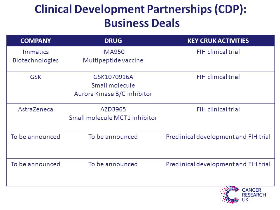 Clinical Development Partnerships (CDP): Business Deals COMPANYDRUGKEY CRUK ACTIVITIES Immatics Biotechnologies IMA950 Multipeptide vaccine FIH clinical trial GSKGSK1070916A Small molecule Aurora Kinase B/C inhibitor FIH clinical trial AstraZenecaAZD3965 Small molecule MCT1 inhibitor FIH clinical trial To be announced Preclinical development and FIH trial To be announced Preclinical development and FIH trial