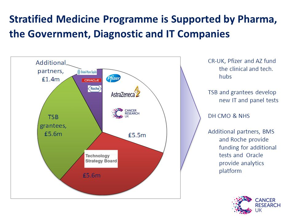 Stratified Medicine Programme is Supported by Pharma, the Government, Diagnostic and IT Companies CR-UK, Pfizer and AZ fund the clinical and tech.