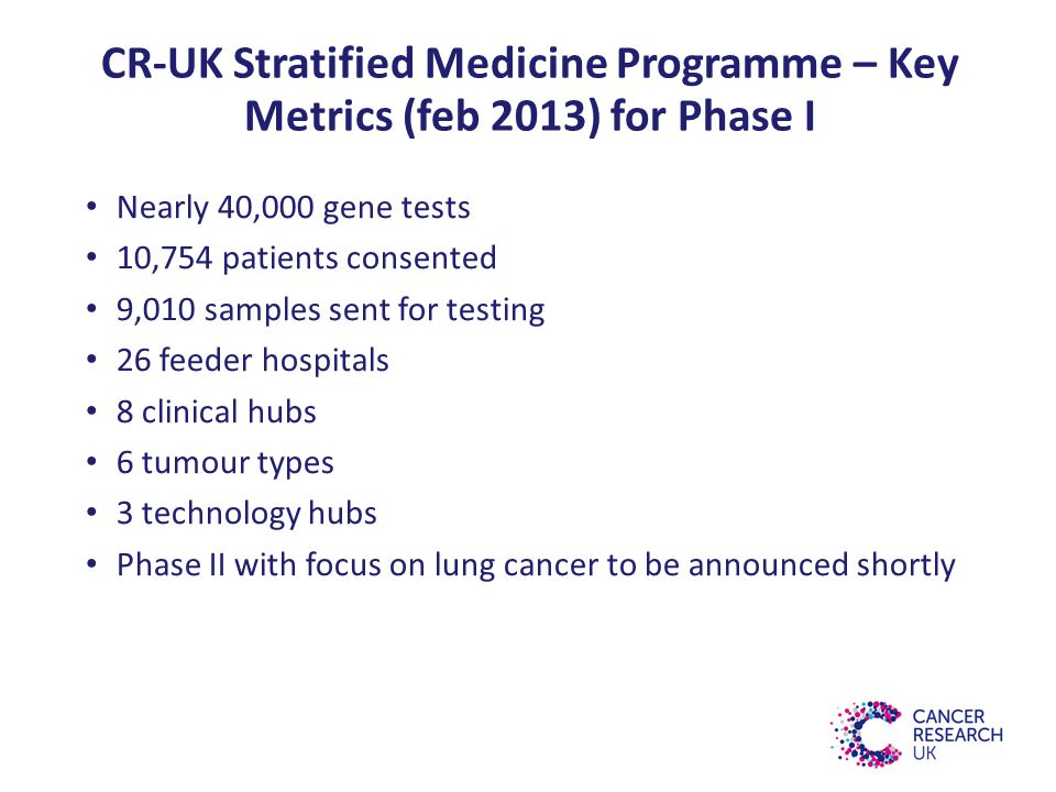 CR-UK Stratified Medicine Programme – Key Metrics (feb 2013) for Phase I Nearly 40,000 gene tests 10,754 patients consented 9,010 samples sent for testing 26 feeder hospitals 8 clinical hubs 6 tumour types 3 technology hubs Phase II with focus on lung cancer to be announced shortly