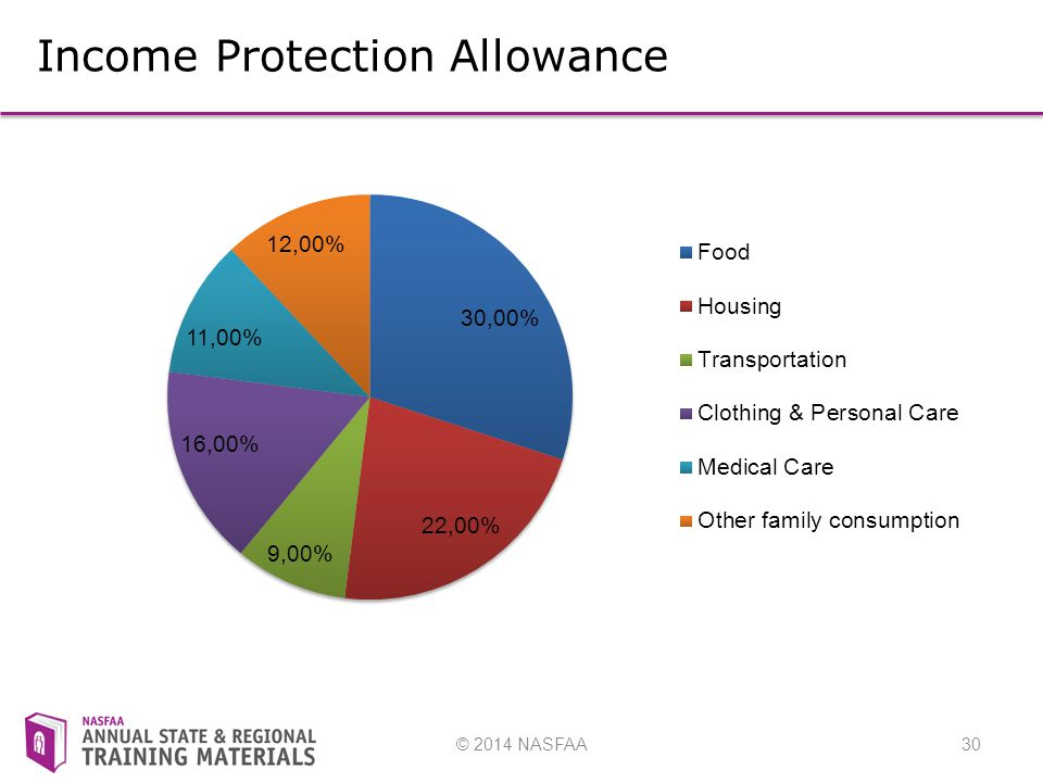 © 2014 NASFAA30 FM FORMULA Income Protection Allowance