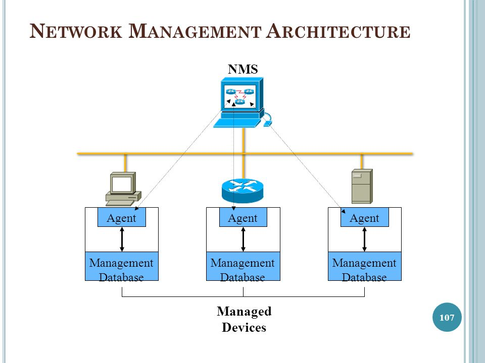 N ETWORK M ANAGEMENT A RCHITECTURE NMS Management Database Agent Management Database Agent Management Database Agent Managed Devices 107