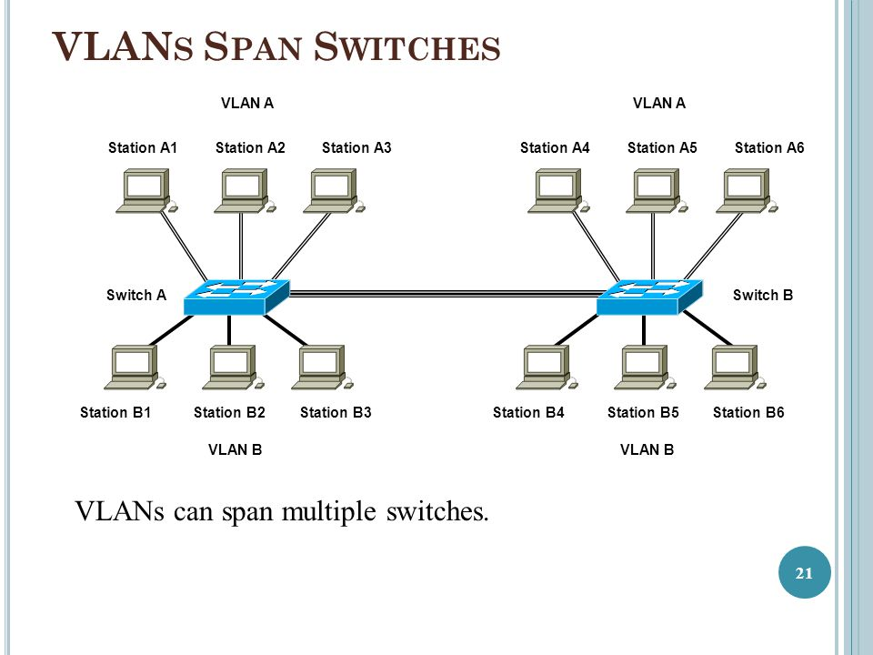 VLAN S S PAN S WITCHES Switch A Station B1Station B2Station B3 Switch B Station B4 Station B5Station B6 Station A1Station A2Station A3Station A4Statio