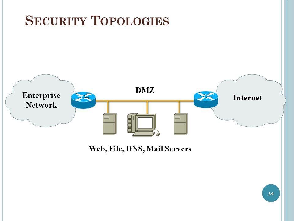 S ECURITY T OPOLOGIES Enterprise Network DMZ Web, File, DNS, Mail Servers Internet 24