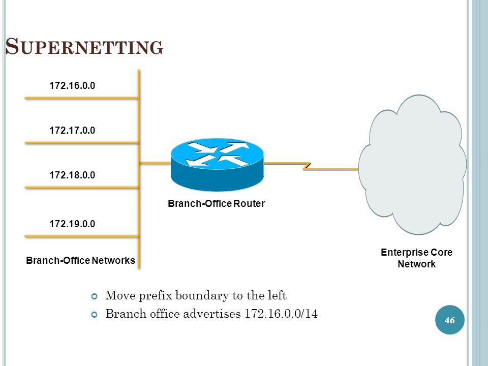 S UPERNETTING Move prefix boundary to the left Branch office advertises 172.16.0.0/14 172.16.0.0 172.17.0.0 172.18.0.0 172.19.0.0 Branch-Office Networ