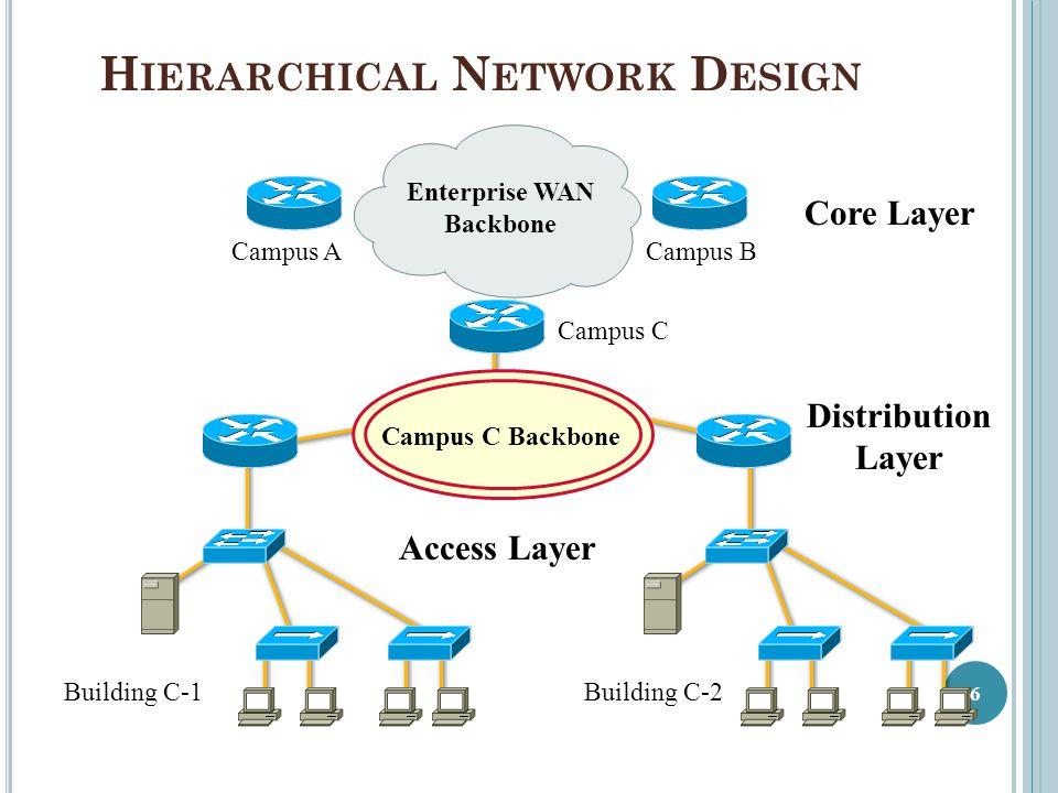 H IERARCHICAL N ETWORK D ESIGN Enterprise WAN Backbone Campus ACampus B Campus C Building C-1Building C-2 Campus C Backbone Core Layer Distribution La