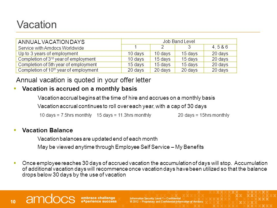 Information Security Level 1 – Confidential © 2012 – Proprietary and Confidential Information of Amdocs 10 Vacation ANNUAL VACATION DAYS Service with