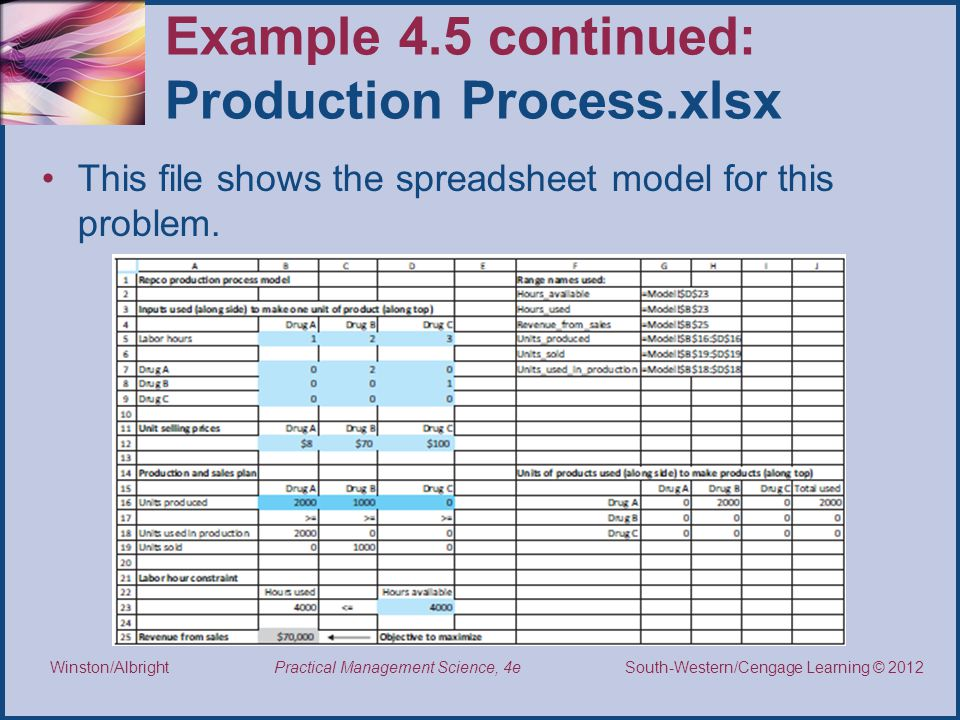 Thomson/South-Western 2007 © South-Western/Cengage Learning © 2012 Practical Management Science, 4e Winston/Albright Example 4.5 continued: Production Process.xlsx This file shows the spreadsheet model for this problem.