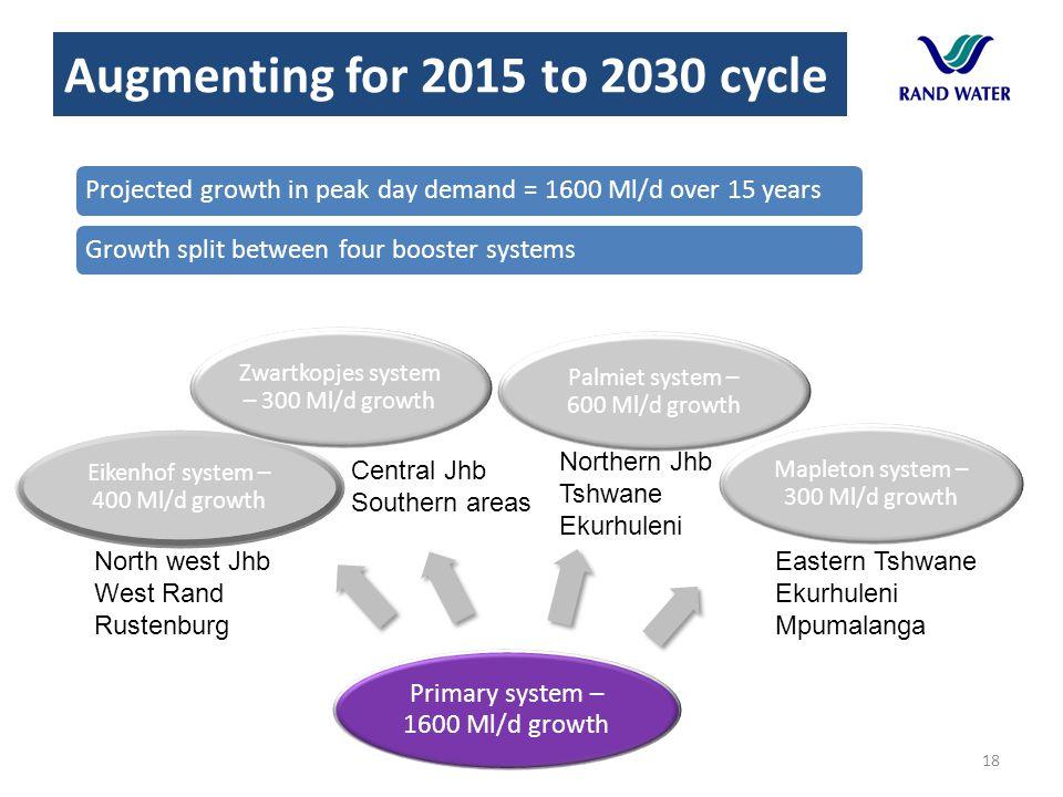 18 Primary system – 1600 Ml/d growth Palmiet system – 600 Ml/d growth Mapleton system – 300 Ml/d growth Eikenhof system – 400 Ml/d growth Zwartkopjes