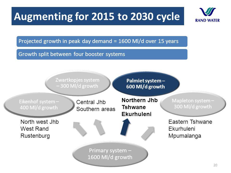 20 Primary system – 1600 Ml/d growth Palmiet system – 600 Ml/d growth Mapleton system – 300 Ml/d growth Eikenhof system – 400 Ml/d growth Zwartkopjes