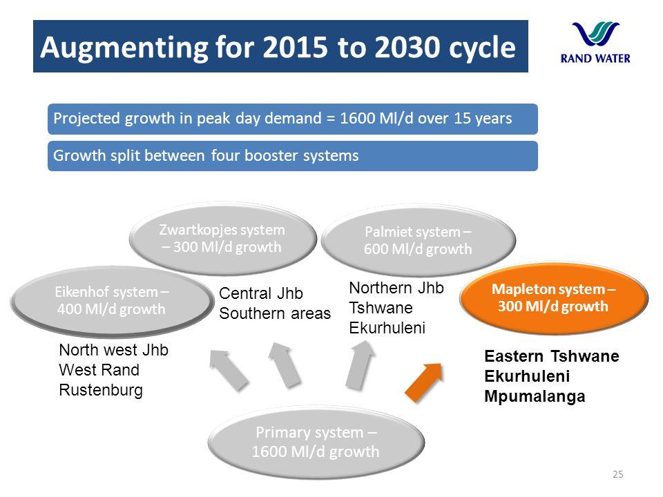 25 Primary system – 1600 Ml/d growth Palmiet system – 600 Ml/d growth Mapleton system – 300 Ml/d growth Eikenhof system – 400 Ml/d growth Zwartkopjes