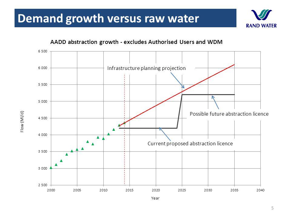 5 Demand growth versus raw water
