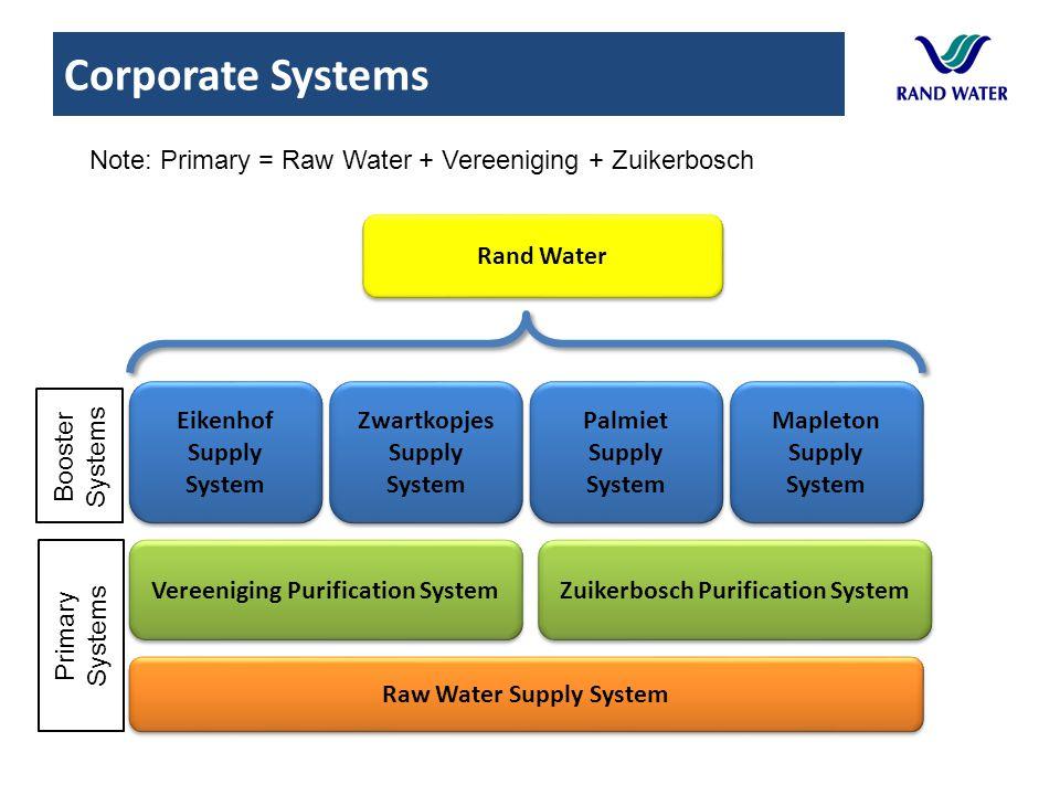 Eikenhof Supply System Zwartkopjes Supply System Palmiet Supply System Mapleton Supply System Vereeniging Purification System Zuikerbosch Purification