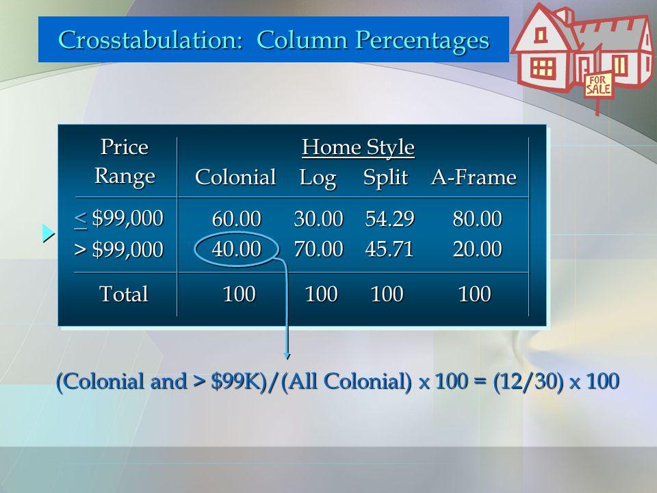Price Range Colonial Log Split A-Frame < $99,000 > $99,000 60.00 30.00 54.29 80.00 40.00 70.00 45.71 20.00 Home Style Home Style 100 100 100 100 Total (Colonial and > $99K)/(All Colonial) x 100 = (12/30) x 100 Crosstabulation: Column Percentages