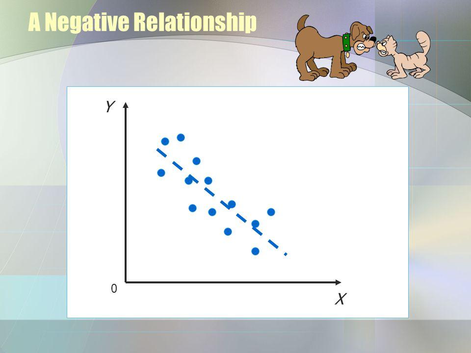 A Negative Relationship Y X 0