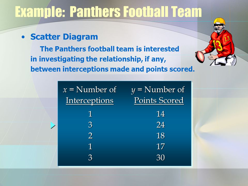 Example: Panthers Football Team Scatter Diagram The Panthers football team is interested in investigating the relationship, if any, between intercepti