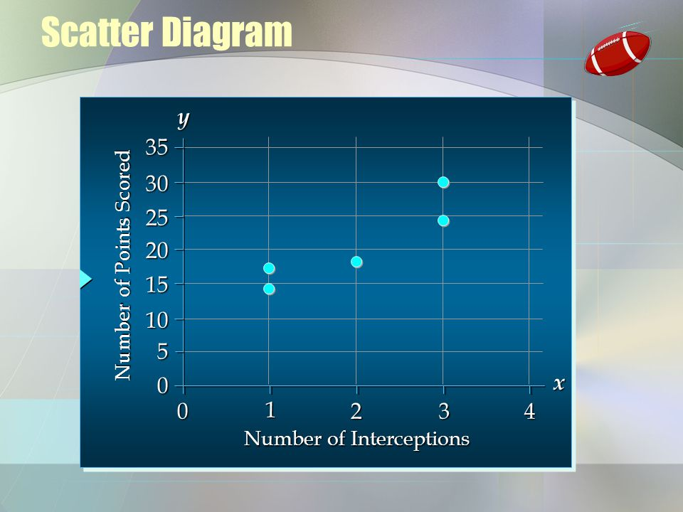 Scatter Diagram y x Number of Interceptions Number of Points Scored