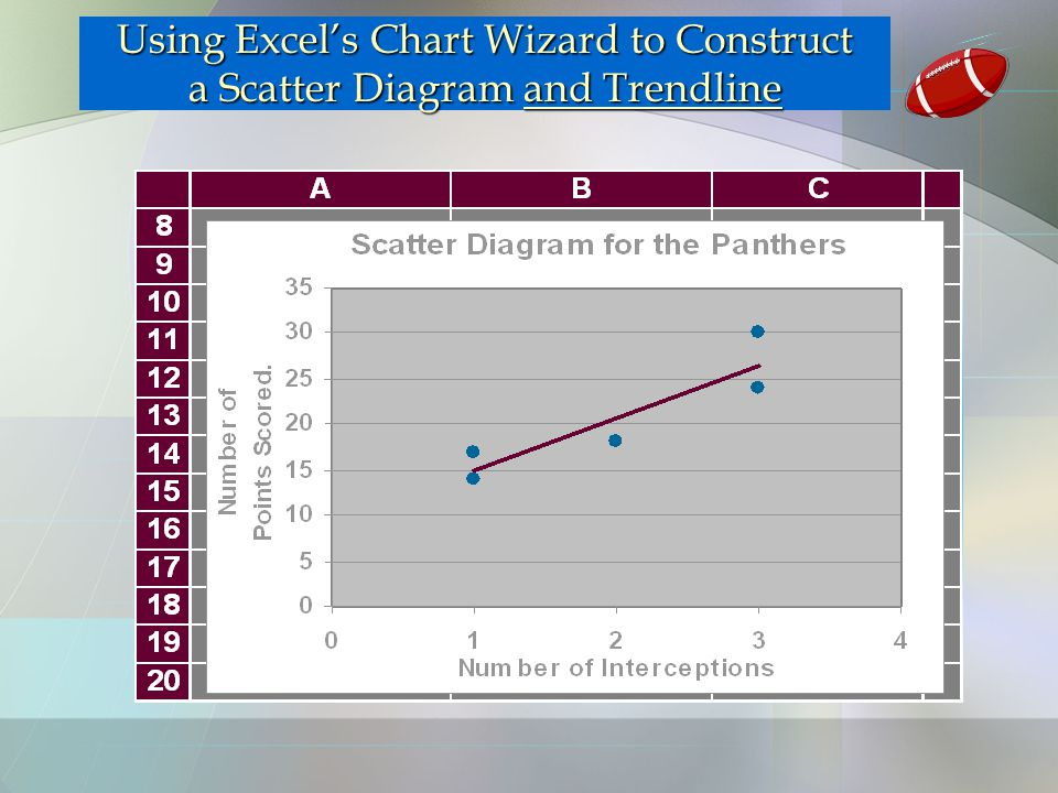Using Excel's Chart Wizard to Construct a Scatter Diagram and Trendline
