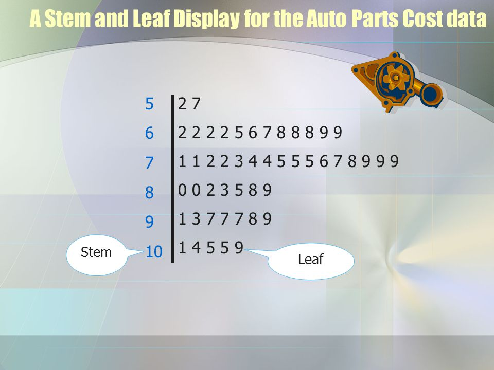 A Stem and Leaf Display for the Auto Parts Cost data Stem Leaf