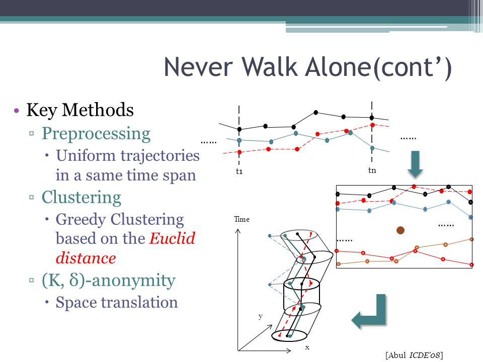 Never Walk Alone(cont') Key Methods ▫Preprocessing  Uniform trajectories in a same time span ▫Clustering  Greedy Clustering based on the Euclid dist