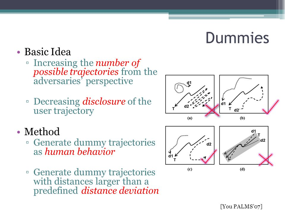 Dummies (cont') Procedure ▫Set a disclosure rate ▫Generate dummies  Random  Trajectories with intersections  Rotate  Compute distance deviation [You PALMS'07] Source destination