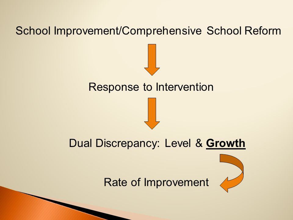 School Improvement/Comprehensive School Reform Response to Intervention Dual Discrepancy: Level & Growth Rate of Improvement