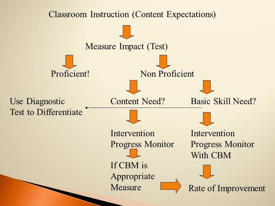 Classroom Instruction (Content Expectations) Measure Impact (Test) Proficient!Non Proficient Content Need?Basic Skill Need.