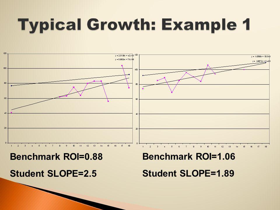 Benchmark ROI=0.88 Student SLOPE=2.5 Benchmark ROI=1.06 Student SLOPE=1.89