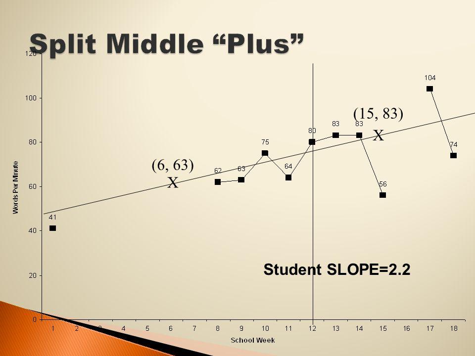 (6, 63) (15, 83) X X Student SLOPE=2.2
