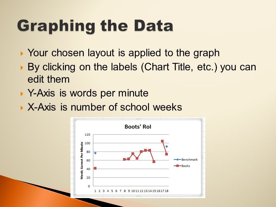  Your chosen layout is applied to the graph  By clicking on the labels (Chart Title, etc.) you can edit them  Y-Axis is words per minute  X-Axis is number of school weeks