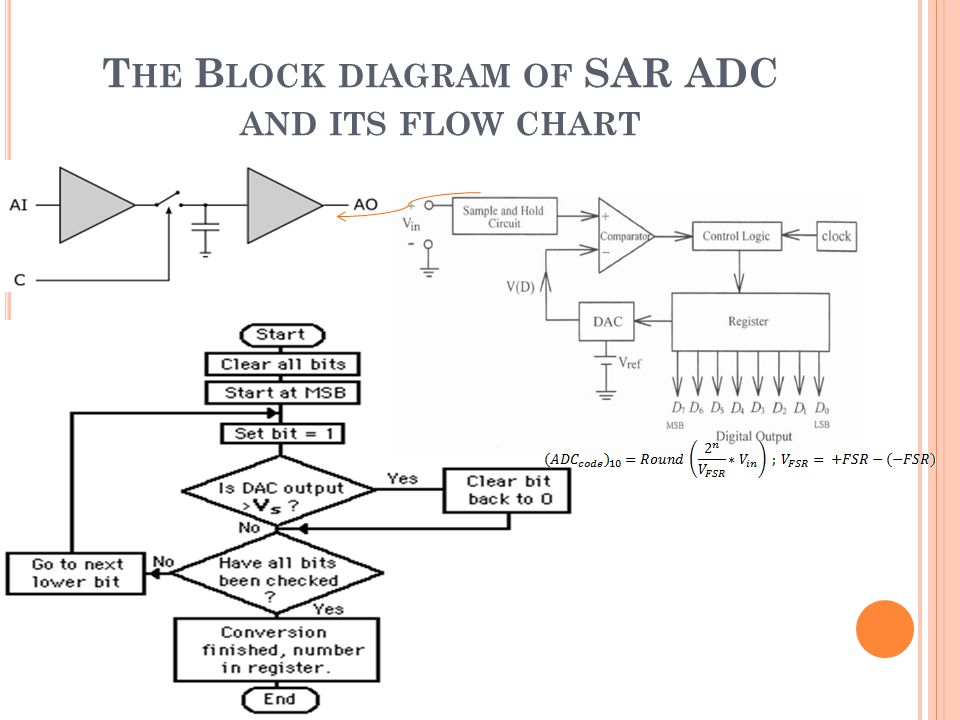 T HE B LOCK DIAGRAM OF SAR ADC AND ITS FLOW CHART