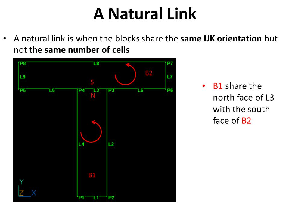 A Natural Link A natural link is when the blocks share the same IJK orientation but not the same number of cells B1 share the north face of L3 with the south face of B2 B2 B1 S N