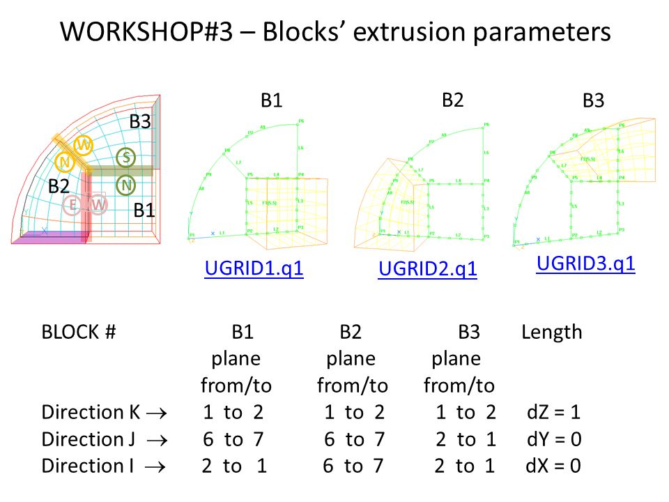 WORKSHOP#3 – Blocks' extrusion parameters UGRID1.q1 UGRID2.q1 UGRID3.q1 B1 B3 B2 W E N S W N B1 B2 B3 BLOCK # B1 B2 B3 Length plane plane plane from/to from/to from/to Direction K  1 to 2 1 to 2 1 to 2 dZ = 1 Direction J  6 to 7 6 to 7 2 to 1 dY = 0 Direction I  2 to 1 6 to 7 2 to 1 dX = 0
