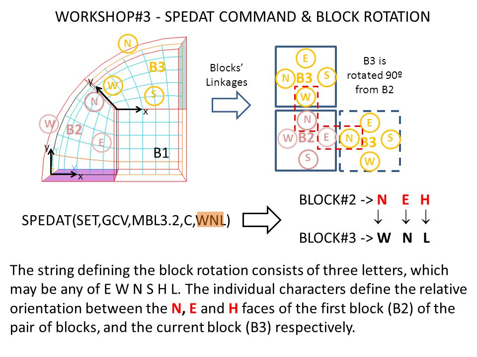 The string defining the block rotation consists of three letters, which may be any of E W N S H L.