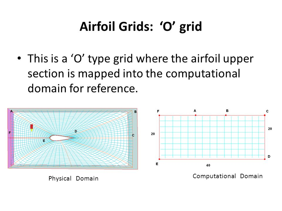 This is a 'O' type grid where the airfoil upper section is mapped into the computational domain for reference.