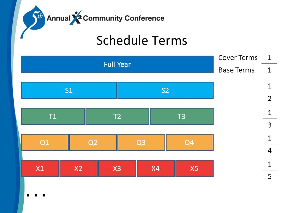 … T1T2T3 Schedule Terms Full Year S1S2 Q1Q2Q3Q4 X1X2X3X4X5 Cover Terms1 Base Terms1 1 2 1 3 1 4 1 5