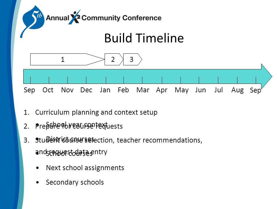 Build Timeline 1.Curriculum planning and context setup 2.Prepare for course requests 3.Student course selection, teacher recommendations, and request data entry 123 OctSepNovDecJanFebMarAprMayJunJulAug Sep School year context District courses School courses Next school assignments Secondary schools