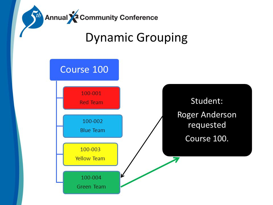 Dynamic Grouping Course Red Team Blue Team Yellow Team Green Team Student: Roger Anderson requested Course 100.