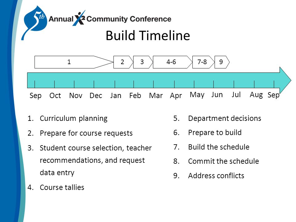Build Timeline 1.Curriculum planning 2.Prepare for course requests 3.Student course selection, teacher recommendations, and request data entry 4.Course tallies 5.Department decisions 6.Prepare to build 7.Build the schedule 8.Commit the schedule 9.Address conflicts 123 OctSepNovDecJanFebMarApr MayJunJulAug Sep 9