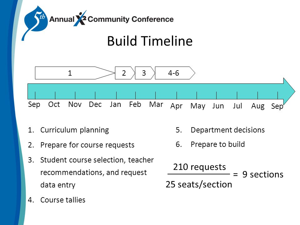 Build Timeline 1.Curriculum planning 2.Prepare for course requests 3.Student course selection, teacher recommendations, and request data entry 4.Course tallies 5.Department decisions 6.Prepare to build 123 OctSepNovDecJanFebMar AprMayJunJulAug 4-6 Sep 210 requests 25 seats/section = 9 sections