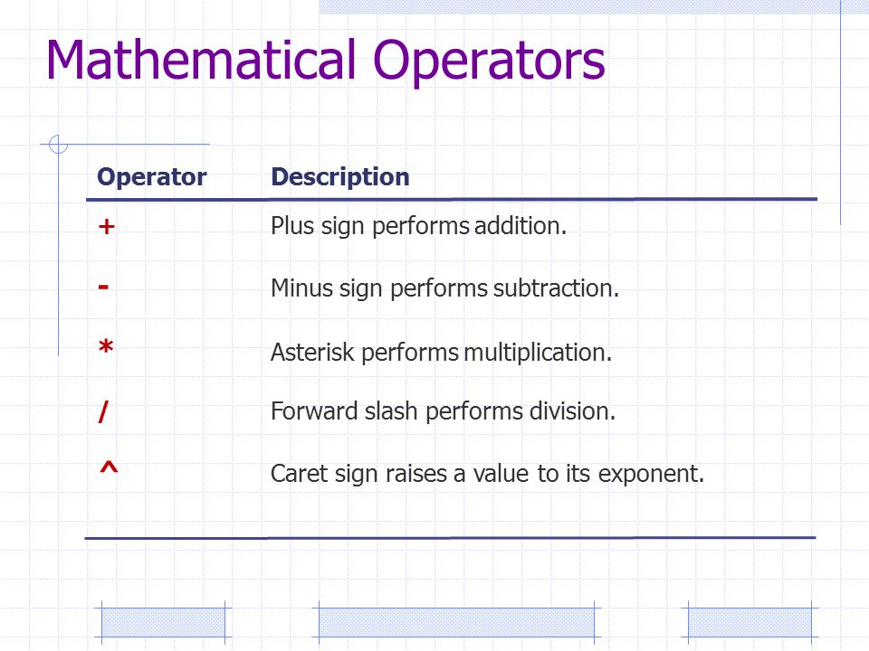 OperatorDescription +Plus sign performs addition. - Minus sign performs subtraction.