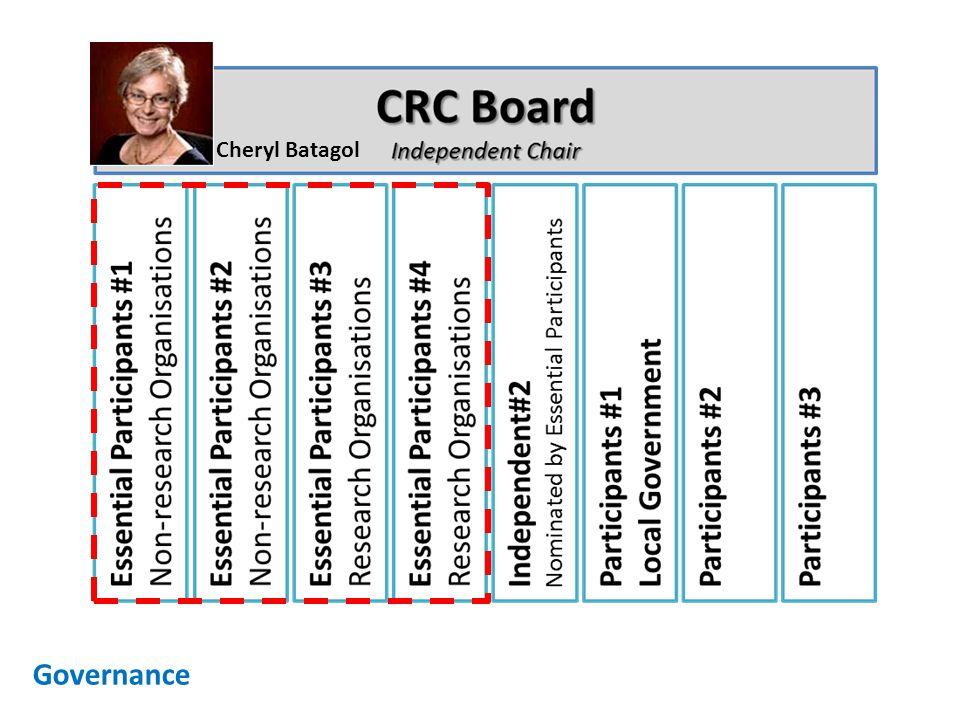 Governance Cheryl Batagol