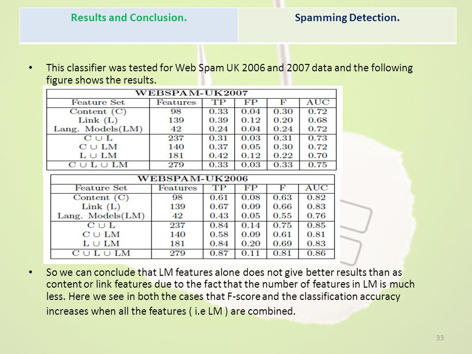 This classifier was tested for Web Spam UK 2006 and 2007 data and the following figure shows the results. So we can conclude that LM features alone do