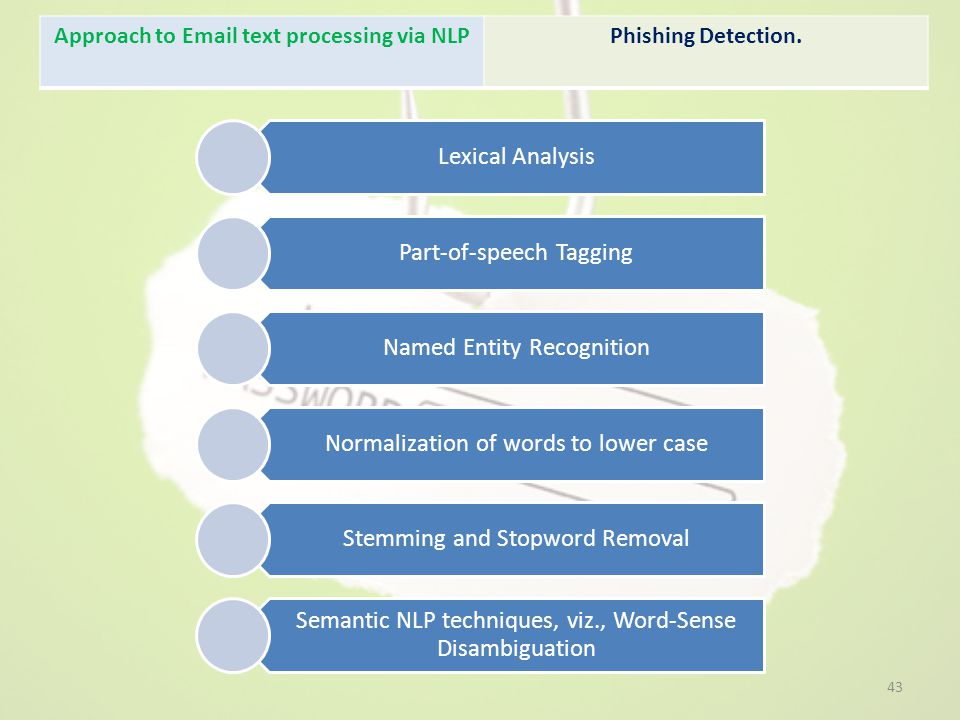 Approach to Email text processing via NLPPhishing Detection.