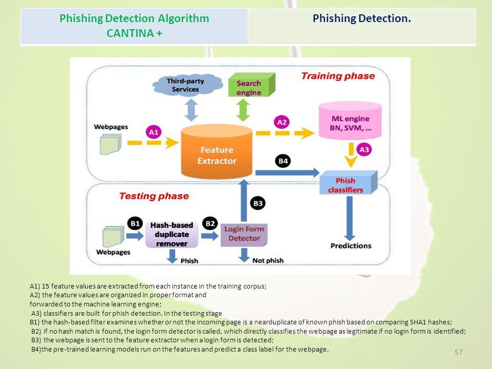 Phishing Detection Algorithm CANTINA + Phishing Detection.